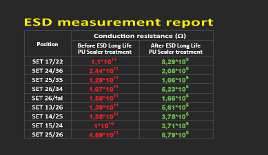 ESD Measurement Table
